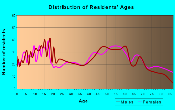 Age and Sex of Residents in zip code 61048
