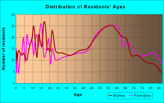 Age and Sex of Residents in zip code 61053