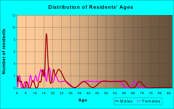 Age and Sex of Residents in zip code 61057