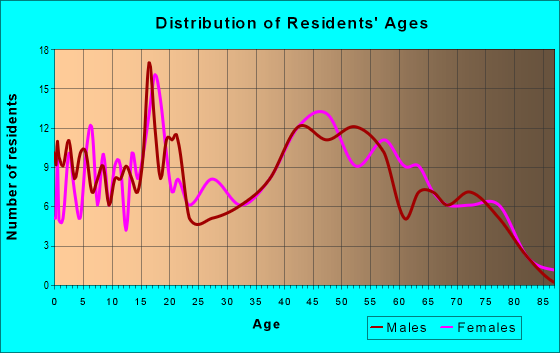 Age and Sex of Residents in zip code 61060