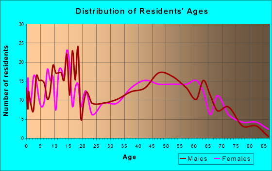 Age and Sex of Residents in zip code 61062
