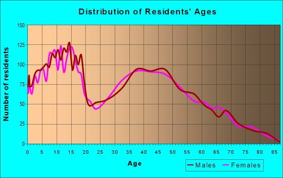 Age and Sex of Residents in zip code 61065