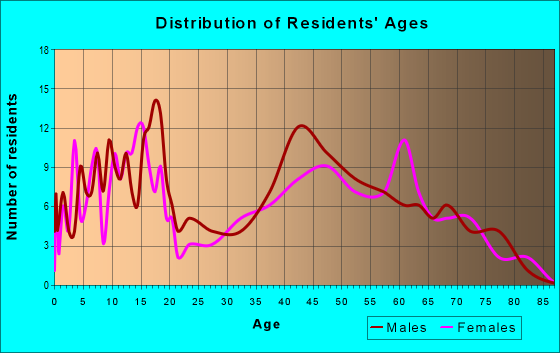 Age and Sex of Residents in zip code 61070