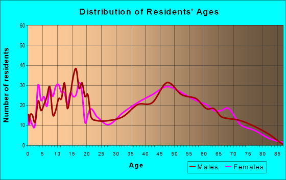 Age and Sex of Residents in zip code 61084