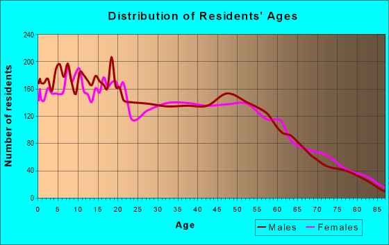 Age and Sex of Residents in zip code 61102