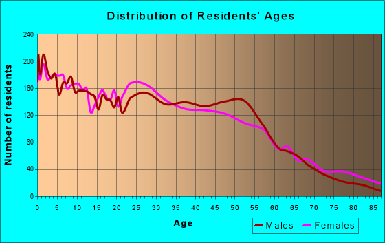 Age and Sex of Residents in zip code 61104