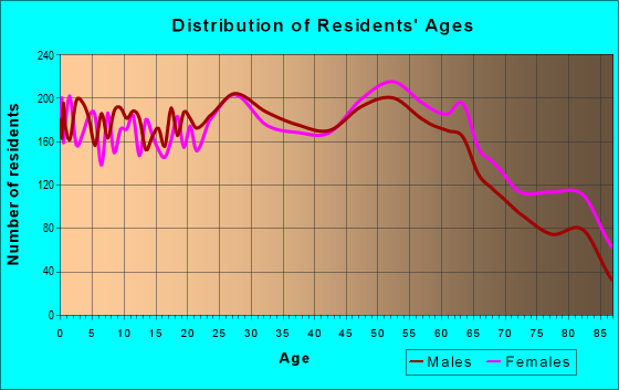 Age and Sex of Residents in zip code 61108