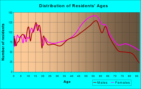 Age and Sex of Residents in zip code 61114