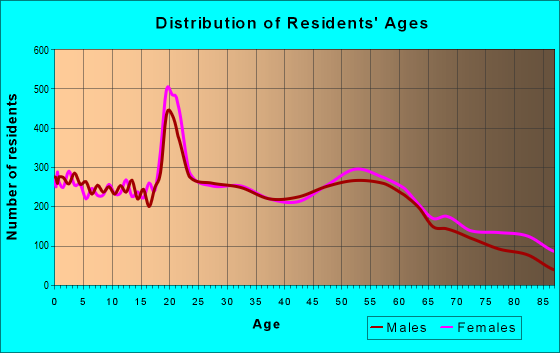 Age and Sex of Residents in zip code 61201