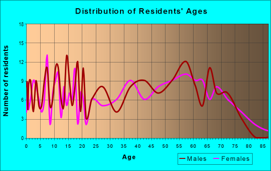 Age and Sex of Residents in zip code 61230