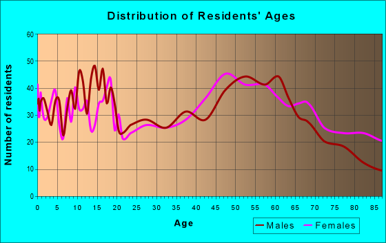 Age and Sex of Residents in zip code 61231