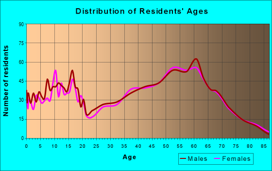 Age and Sex of Residents in zip code 61240