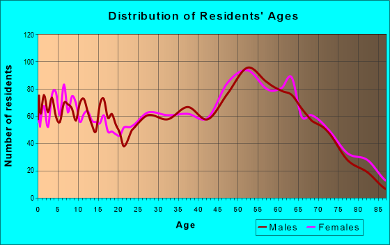 Age and Sex of Residents in zip code 61264
