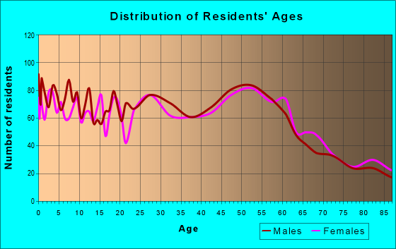 Age and Sex of Residents in zip code 61301