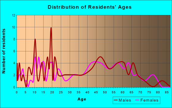 Age and Sex of Residents in zip code 61312