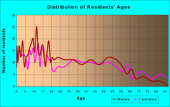 Age and Sex of Residents in zip code 61322