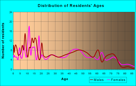 Age and Sex of Residents in zip code 61325