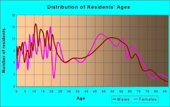 Age and Sex of Residents in zip code 61330