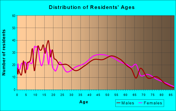 Age and Sex of Residents in zip code 61360