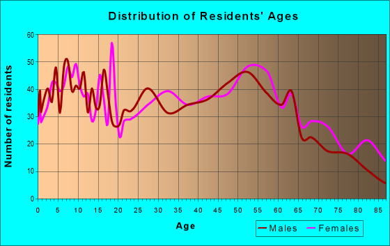 Age and Sex of Residents in zip code 61362