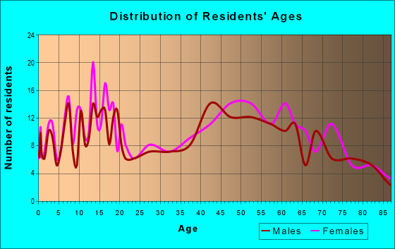 Age and Sex of Residents in zip code 61369