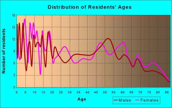 Age and Sex of Residents in zip code 61377