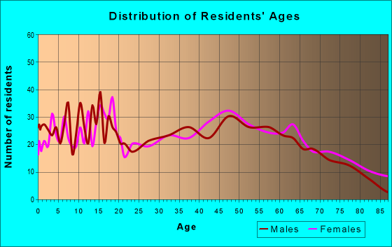 Age and Sex of Residents in zip code 61410