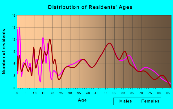 Age and Sex of Residents in zip code 61413