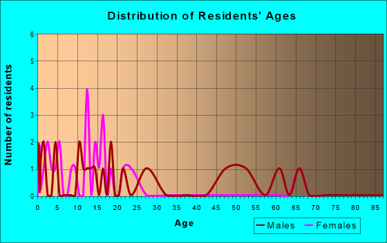 Age and Sex of Residents in zip code 61426