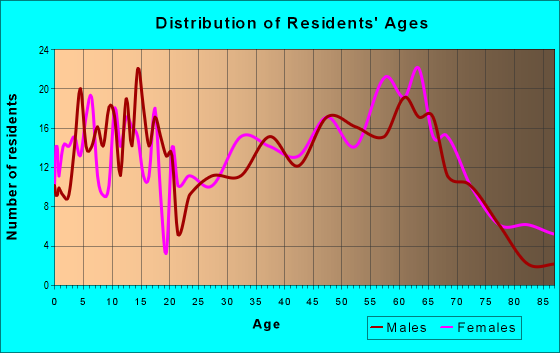 Age and Sex of Residents in zip code 61427