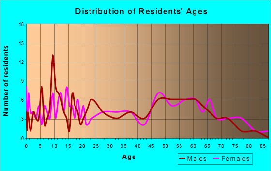 Age and Sex of Residents in zip code 61440