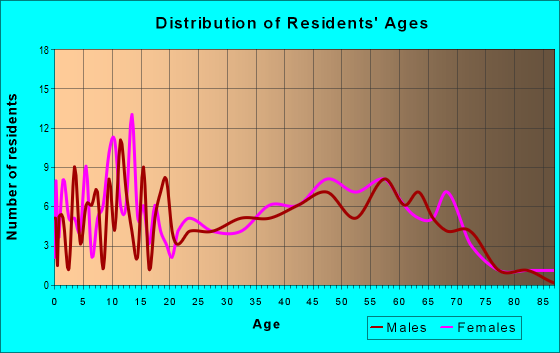 Age and Sex of Residents in zip code 61447