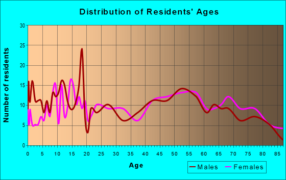 Age and Sex of Residents in zip code 61450
