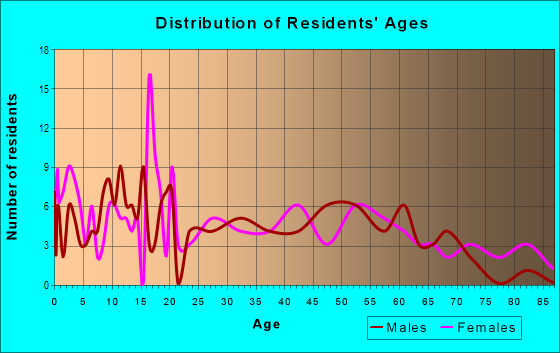 Age and Sex of Residents in zip code 61453