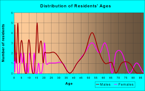 Age and Sex of Residents in zip code 61460