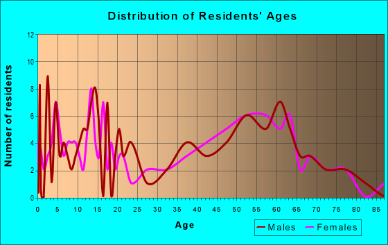 Age and Sex of Residents in zip code 61472