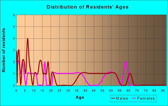 Age and Sex of Residents in zip code 61479