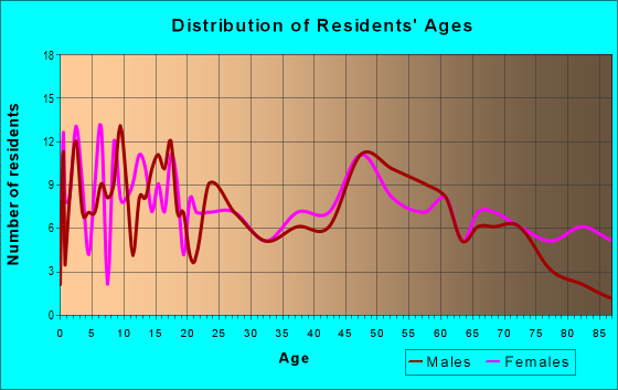 Age and Sex of Residents in zip code 61480