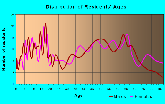 Age and Sex of Residents in zip code 61483