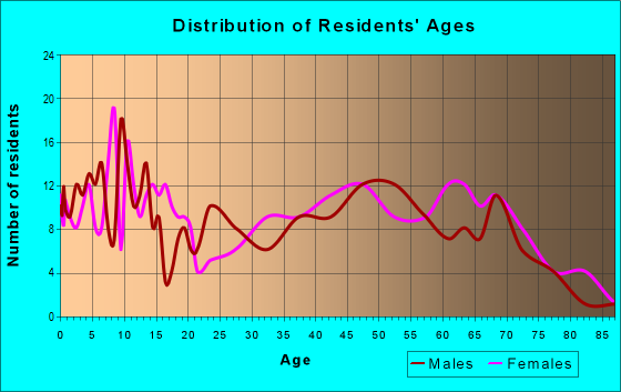 Age and Sex of Residents in zip code 61486