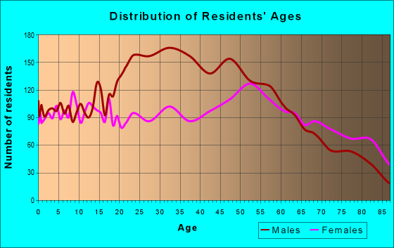 Age and Sex of Residents in zip code 61520