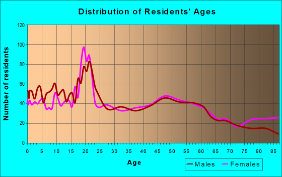 Age and Sex of Residents in zip code 61530