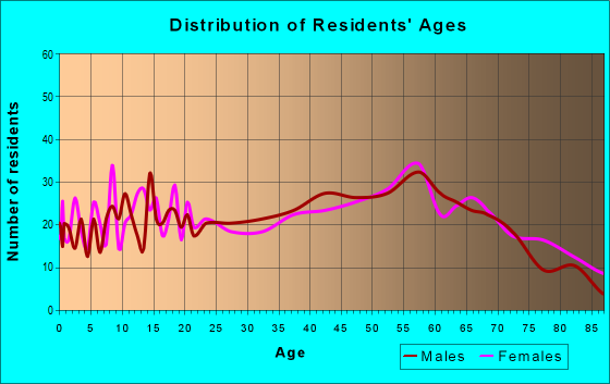 Age and Sex of Residents in zip code 61542