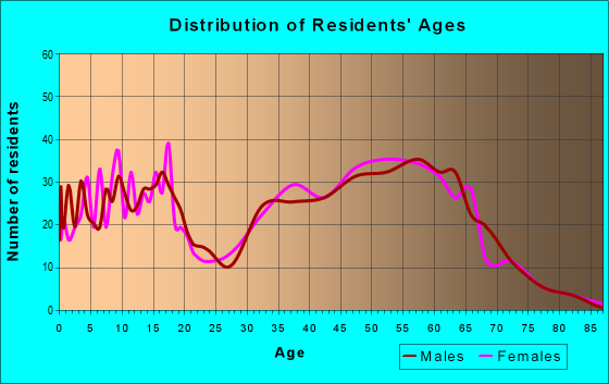Age and Sex of Residents in zip code 61547