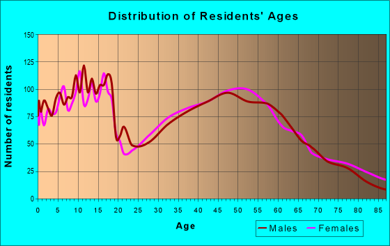 Age and Sex of Residents in zip code 61548