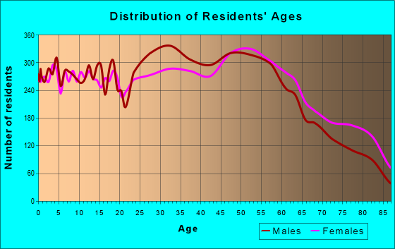 Age and Sex of Residents in zip code 61554
