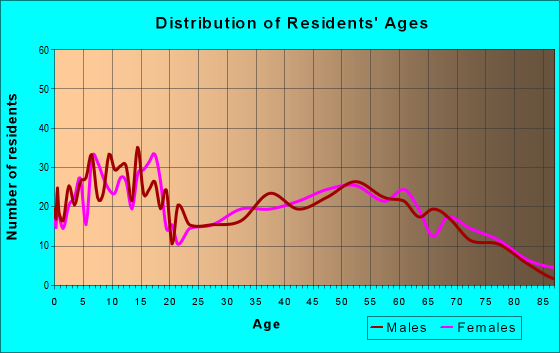 Age and Sex of Residents in zip code 61559