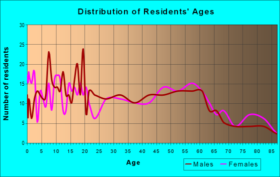 Age and Sex of Residents in zip code 61570