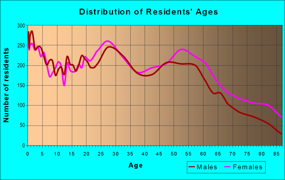 Age and Sex of Residents in zip code 61604