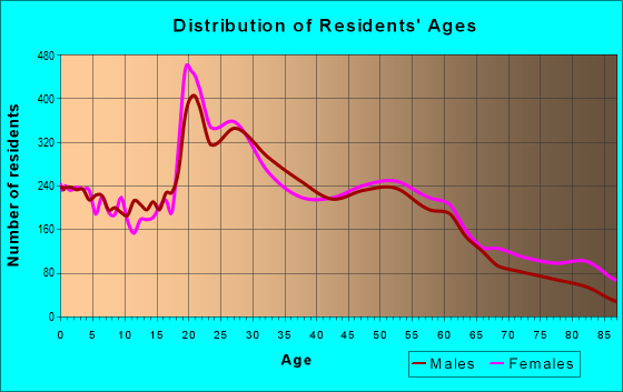 Age and Sex of Residents in zip code 61701